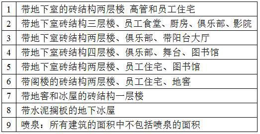阿什河街(原37号大院的全部房产占地平面图)译文说明